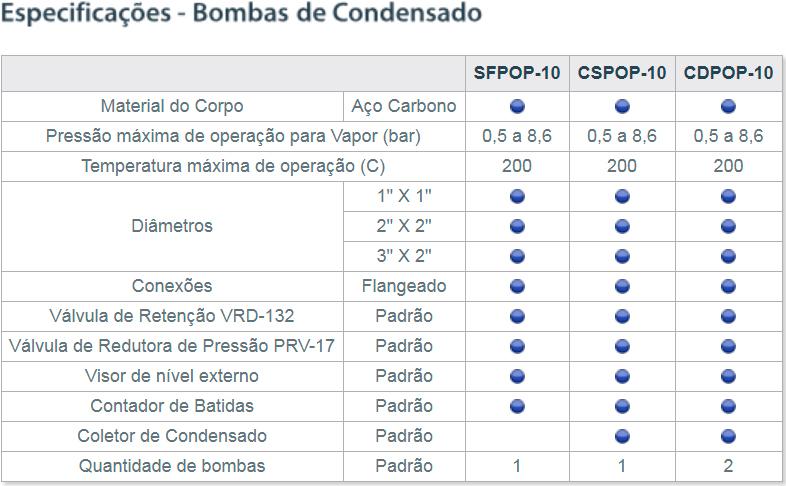Bombas de Condensado
